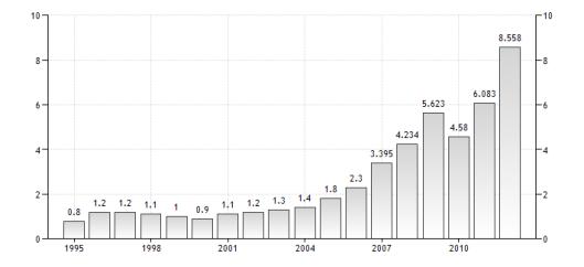 La crescita del PIL in Mongolia