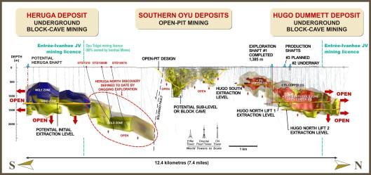 La struttura della miniera di Oyu Tolgoi